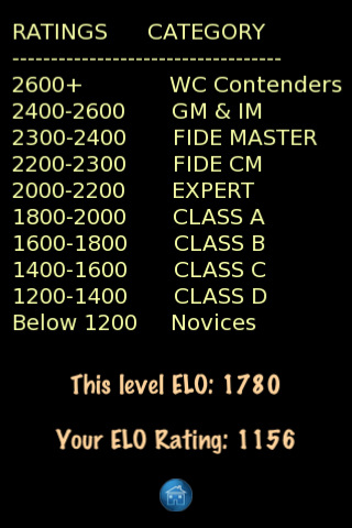 What is your ELO Rating